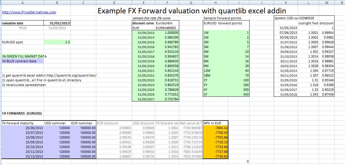 FX forward valuation excel - [<<] PriceDerivatives blog