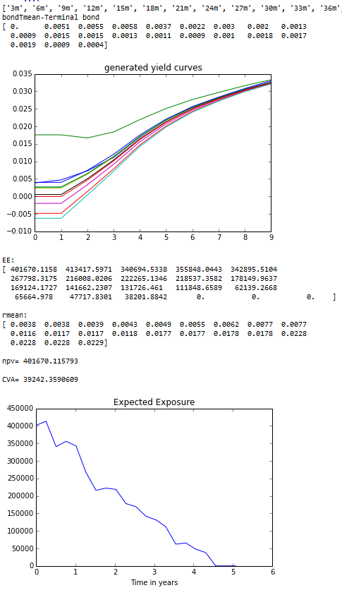 credit value adjustment Expected exposure python output